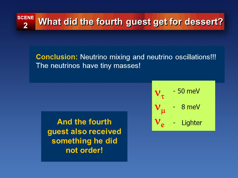 Conclusion: Neutrino mixing and neutrino oscillations!!.