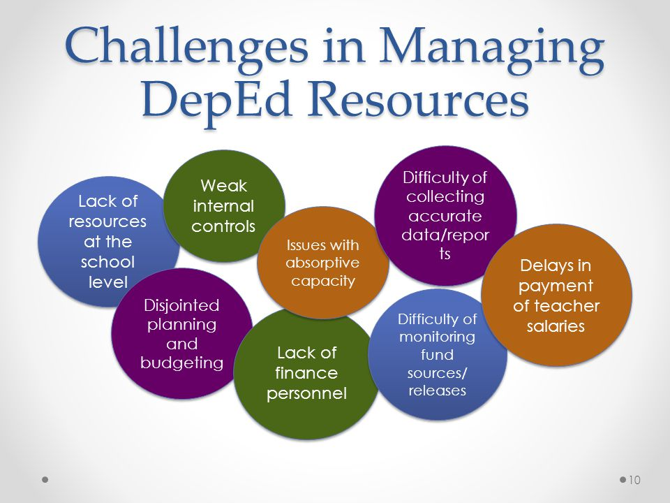 Challenges in Managing DepEd Resources 10 Lack of resources at the school level Disjointed planning and budgeting Weak internal controls Lack of finan
