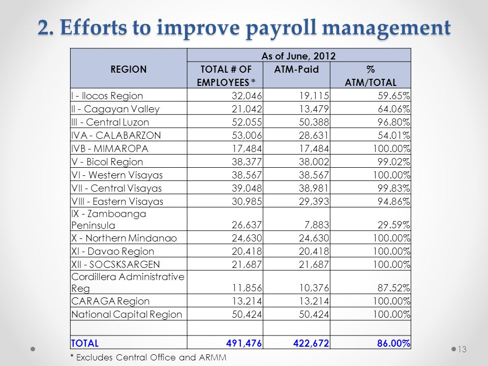 2. Efforts to improve payroll management 13 As of June, 2012 REGION TOTAL # OFATM-Paid% EMPLOYEES * ATM/TOTAL I - Ilocos Region 32,04619,11559.65% II