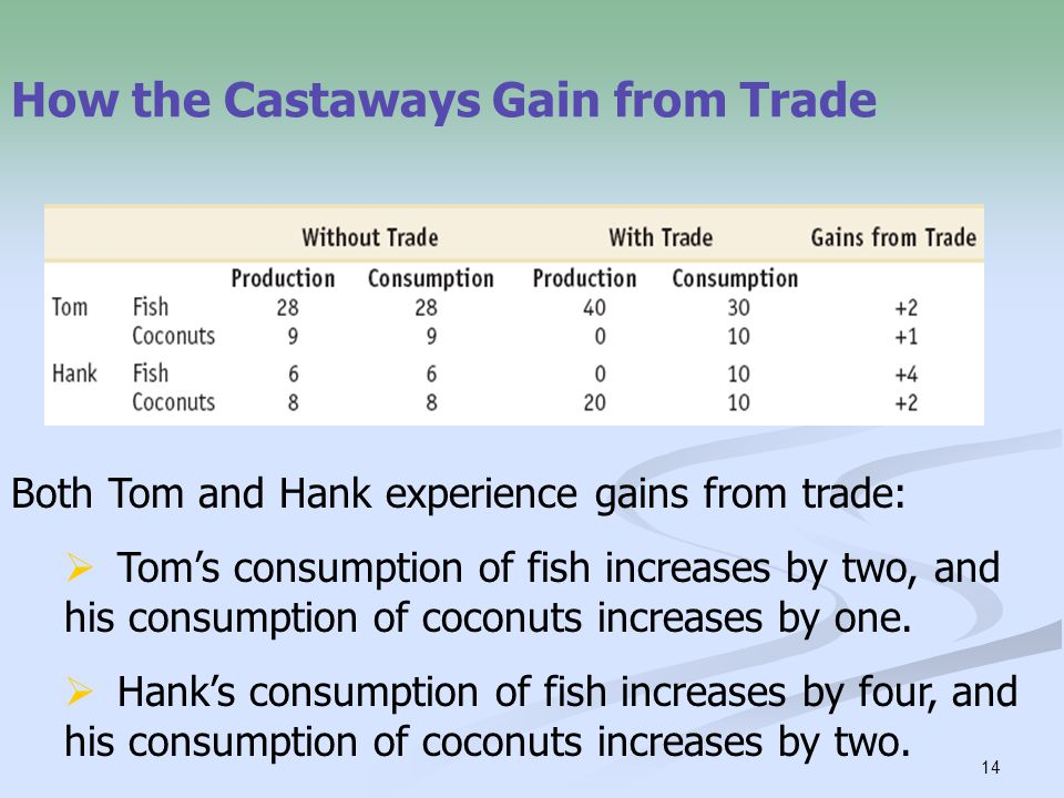 14 How the Castaways Gain from Trade Both Tom and Hank experience gains from trade:  Tom's consumption of fish increases by two, and his consumption of coconuts increases by one.
