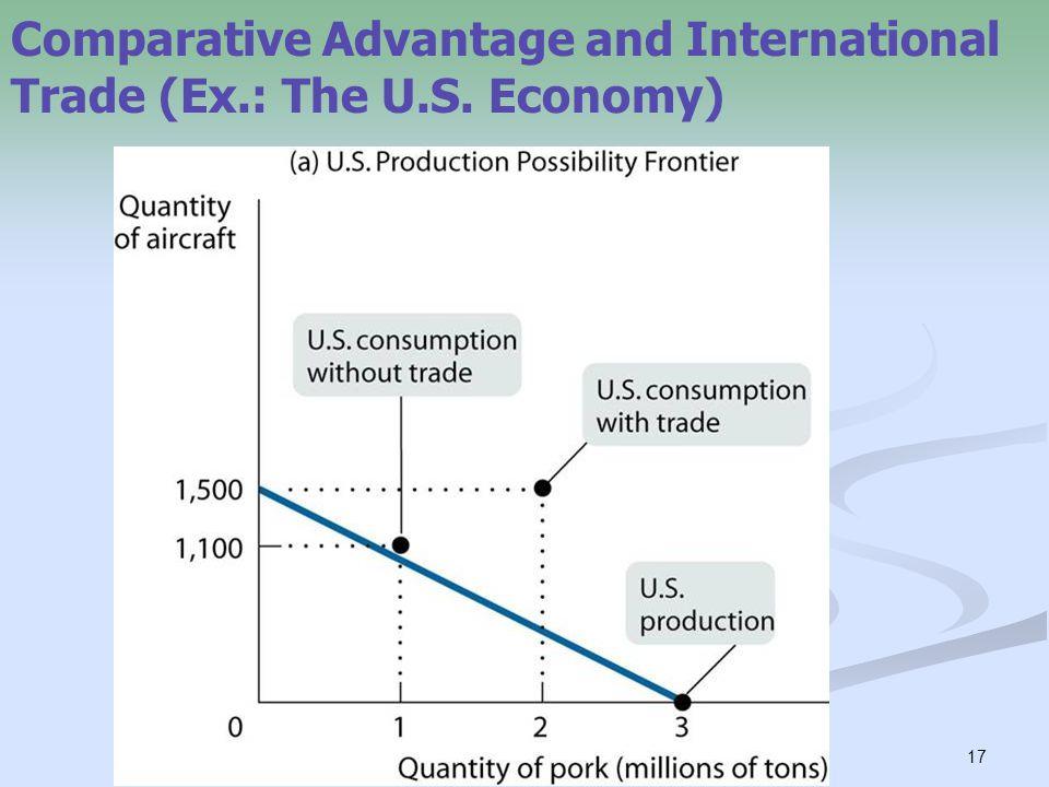 17 Comparative Advantage and International Trade (Ex.: The U.S. Economy)
