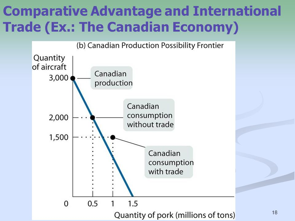 18 Comparative Advantage and International Trade (Ex.: The Canadian Economy)