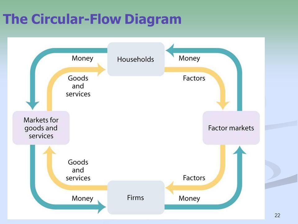 22 The Circular-Flow Diagram
