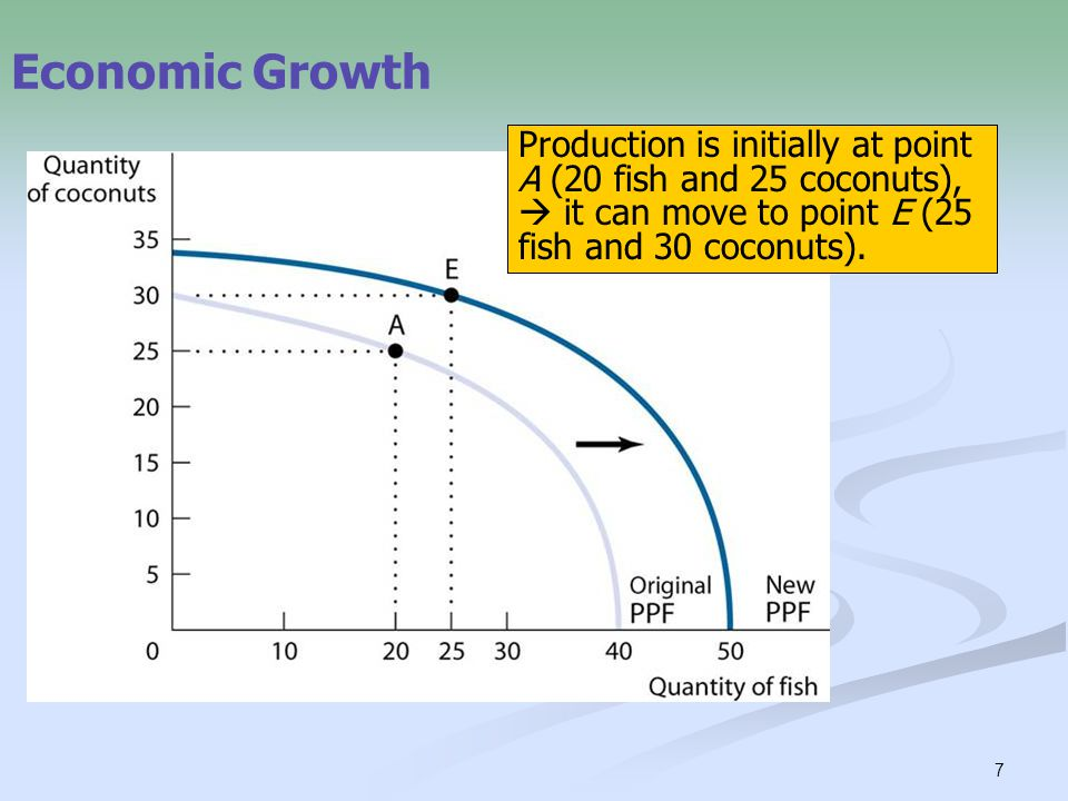 7 Economic Growth Economic growth results in an outward shift of the PPF because production possibilities are expanded.
