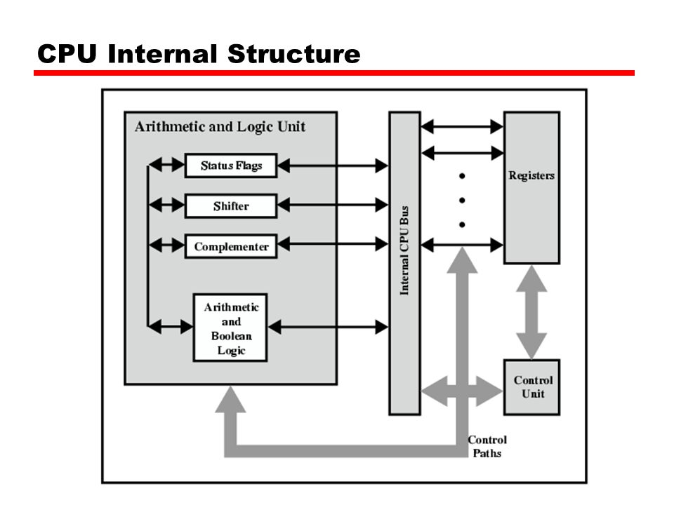 Intel 80486 Pipelining Fetch —From cache or external memory —Put in one of two 16-byte prefetch buffers —Fill buffer with new data as soon as old data consumed —Average 5 instructions fetched per load —Independent of other stages to keep buffers full Decode stage 1 —Opcode & address-mode info —At most first 3 bytes of instruction —Can direct D2 stage to get rest of instruction Decode stage 2 —Expand opcode into control signals —Computation of complex address modes Execute —ALU operations, cache access, register update Writeback —Update registers & flags —Results sent to cache & bus interface write buffers