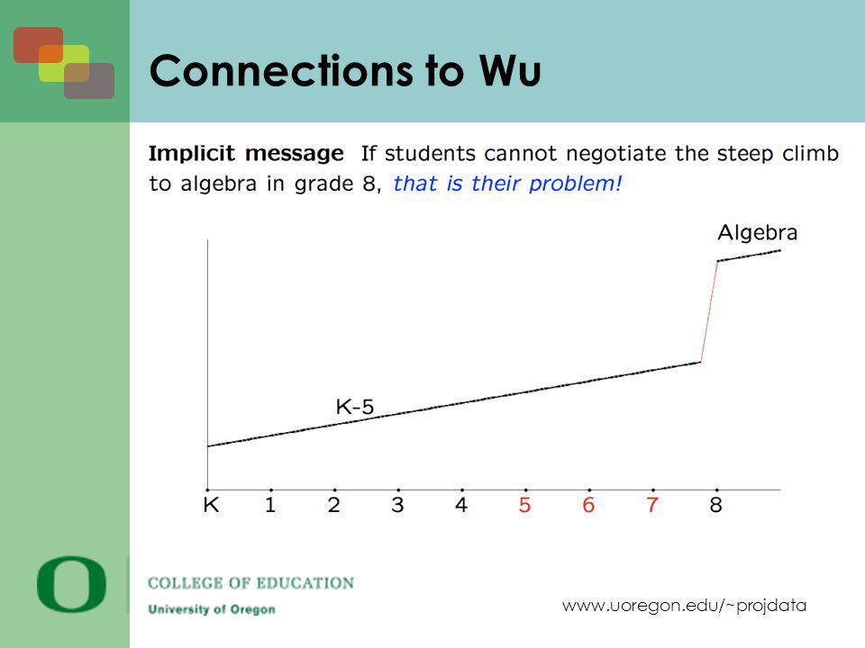 www.uoregon.edu/~projdata Connections to Wu
