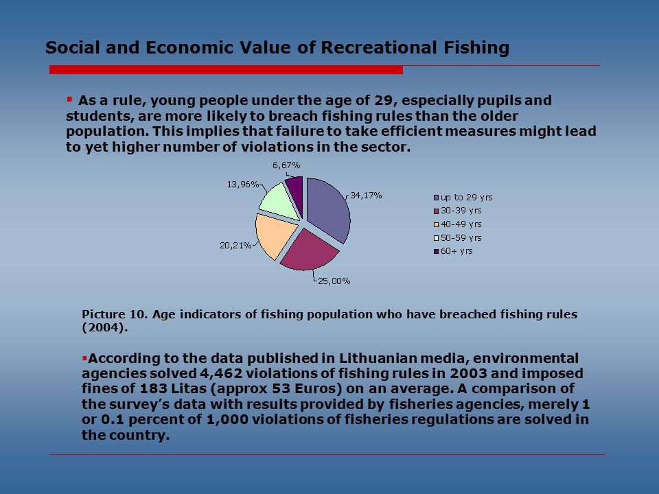 Social and Economic Value of Recreational Fishing  As a rule, young people under the age of 29, especially pupils and students, are more likely to breach fishing rules than the older population.