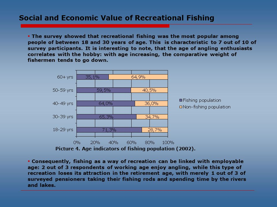 Social and Economic Value of Recreational Fishing  The survey showed that recreational fishing was the most popular among people of between 18 and 30 years of age.