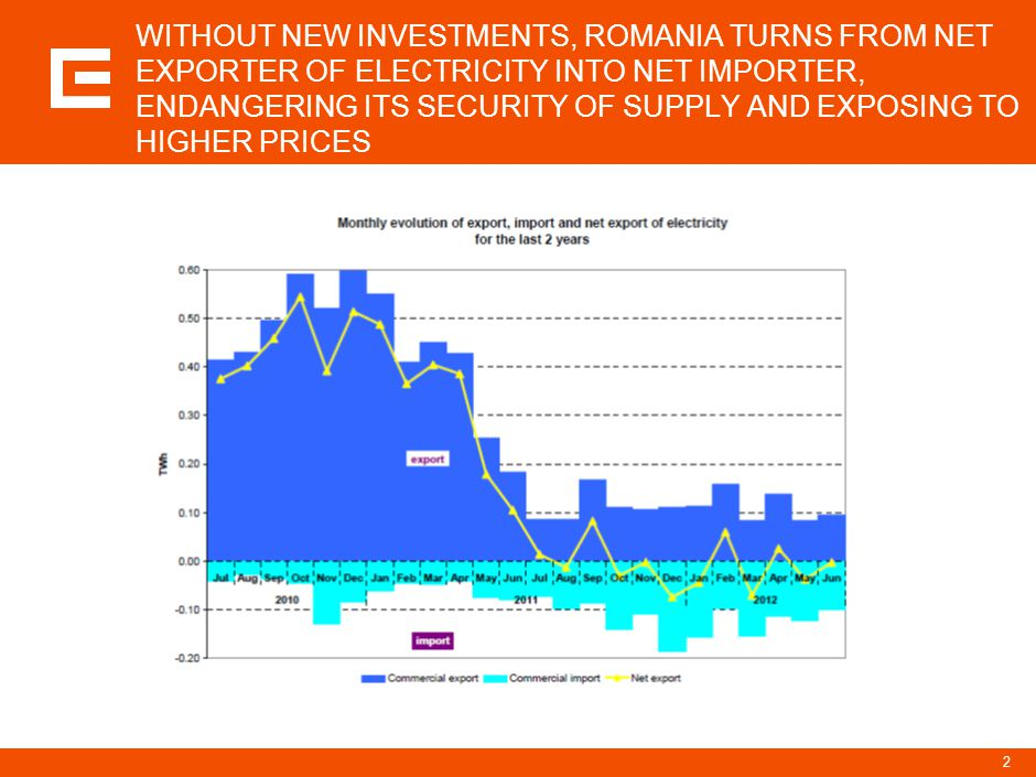 WITHOUT NEW INVESTMENTS, ROMANIA TURNS FROM NET EXPORTER OF ELECTRICITY INTO NET IMPORTER, ENDANGERING ITS SECURITY OF SUPPLY AND EXPOSING TO HIGHER PRICES 2