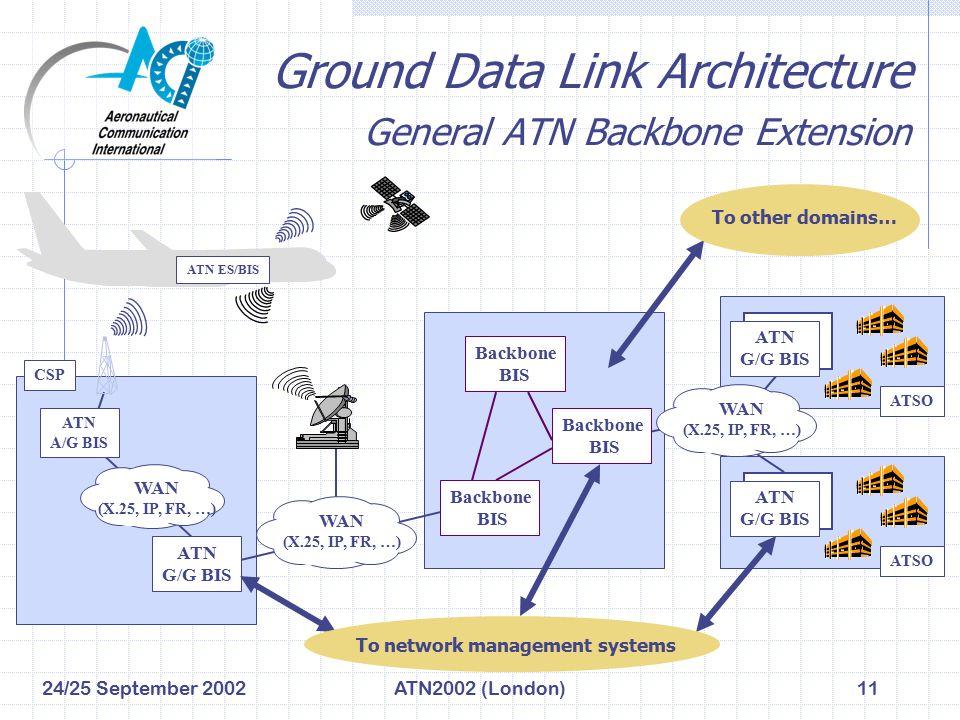 24/25 September 2002ATN2002 (London)11 Ground Data Link Architecture General ATN Backbone Extension ATN G/G BIS ATN G/G BIS ATSO CSP ATN G/G BIS ATSO