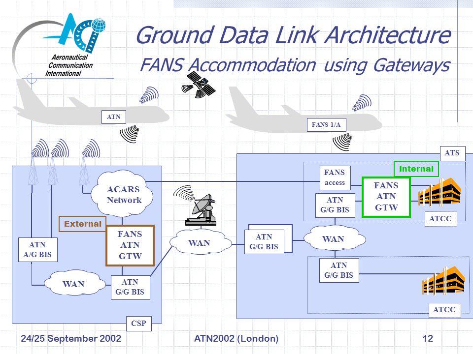 24/25 September 2002ATN2002 (London)12 Ground Data Link Architecture FANS Accommodation using Gateways ATN G/G BIS ATN G/G BIS ATN A/G BIS WAN ATCC ATN G/G BIS ATS WAN CSP FANS ATN GTW FANS access ACARS Network ATN G/G BIS ATCC FANS ATN GTW Internal External ATN FANS 1/A