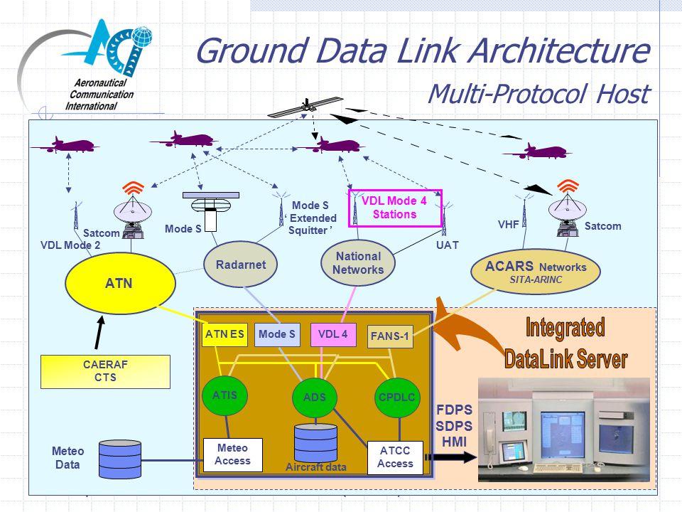 24/25 September 2002ATN2002 (London)13 Ground Data Link Architecture Multi-Protocol Host FDPS SDPS HMI VDL 4 VDL Mode 4 Stations National Networks UAT