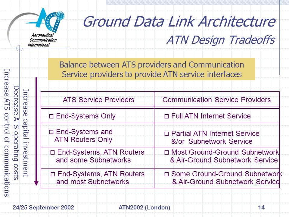 24/25 September 2002ATN2002 (London)14 Ground Data Link Architecture ATN Design Tradeoffs ATS Service Providers o End-Systems Only o End-Systems and A