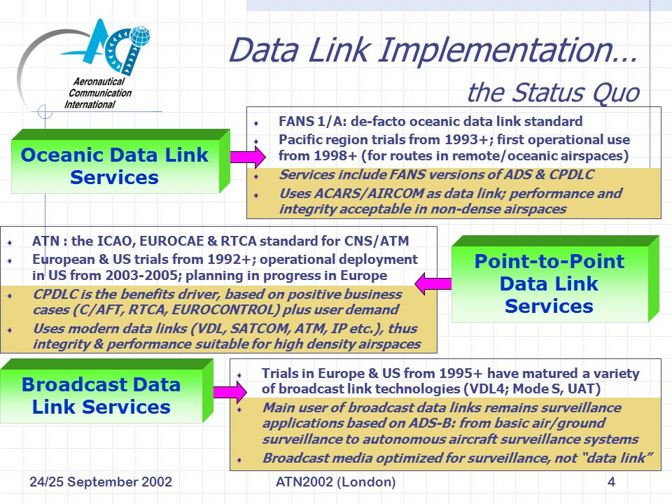 24/25 September 2002ATN2002 (London)4 Data Link Implementation… the Status Quo ATN : the ICAO, EUROCAE & RTCA standard for CNS/ATM European & US trial