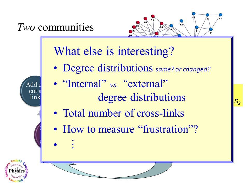 Two communities k w ± (k) One Attempt Pick a partner inside or outside.