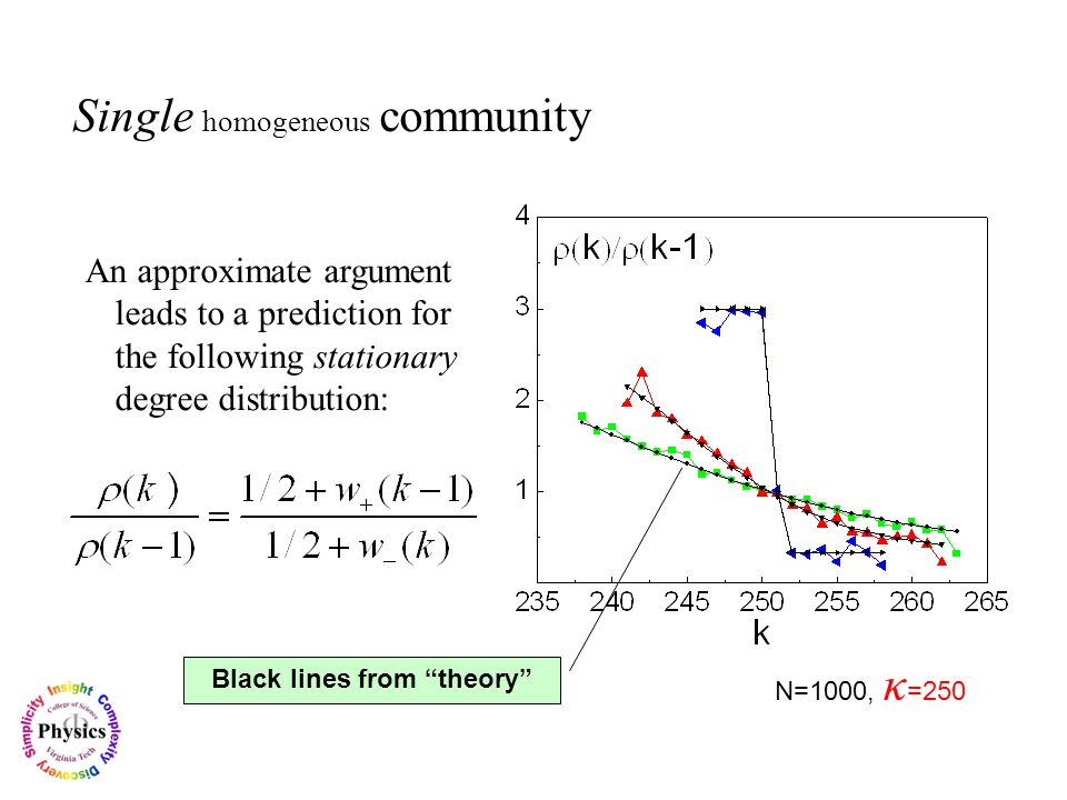 Single homogeneous community An approximate argument leads to a prediction for the following stationary degree distribution: N=1000, κ =250 Black lines from theory