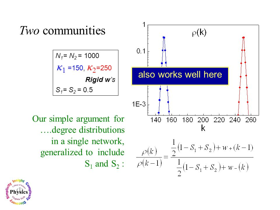 Two communities Our simple argument for ….degree distributions in a single network, generalized to include S 1 and S 2 : also works well here N 1 = N 2 = 1000 Κ 1 κ 1 =150, κ 2 =250 Rigid w's S 1 = S 2 = 0.5