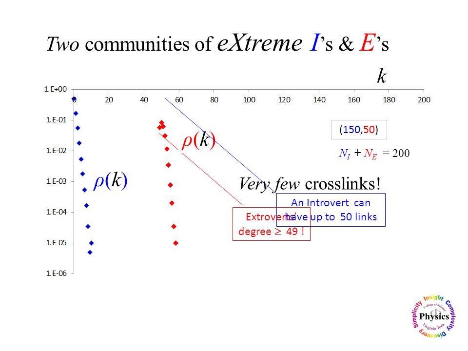 N I + N E = 200 Extroverts' degree  49 . Very few crosslinks.