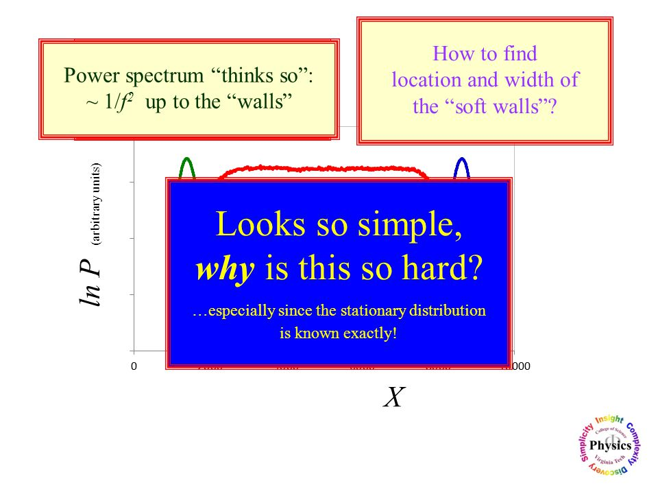 P(X) near & at criticality ln P (arbitrary units) X Flat distribution  pure Random Walk.