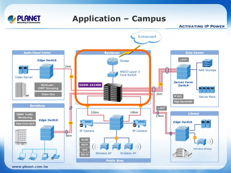 www.planet.com.tw Application – Campus