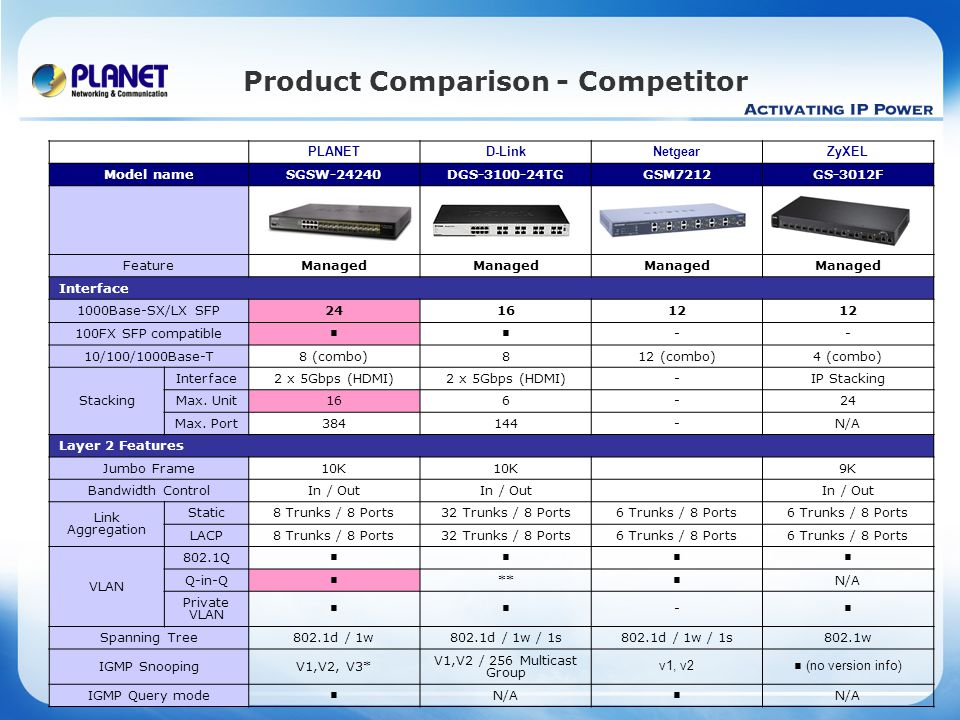 www.planet.com.tw Product Comparison - Competitor PLANETD-LinkNetgearZyXEL Model nameSGSW-24240DGS-3100-24TGGSM7212GS-3012F FeatureManaged Interface 1000Base-SX/LX SFP241612 100FX SFP compatible ■■ -- 10/100/1000Base-T8 (combo)812 (combo)4 (combo) Stacking Interface2 x 5Gbps (HDMI) -IP Stacking Max.