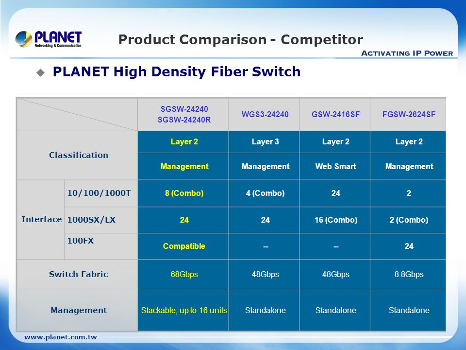 www.planet.com.tw Product Comparison - Competitor SGSW-24240 SGSW-24240R WGS3-24240GSW-2416SFFGSW-2624SF Classification Layer 2Layer 3Layer 2 Management Web SmartManagement Interface 10/100/1000T 8 (Combo)4 (Combo)242 1000SX/LX 24 16 (Combo)2 (Combo) 100FX Compatible-- 24 Switch Fabric 68Gbps48Gbps 8.8Gbps Management Stackable, up to 16 unitsStandalone  PLANET High Density Fiber Switch
