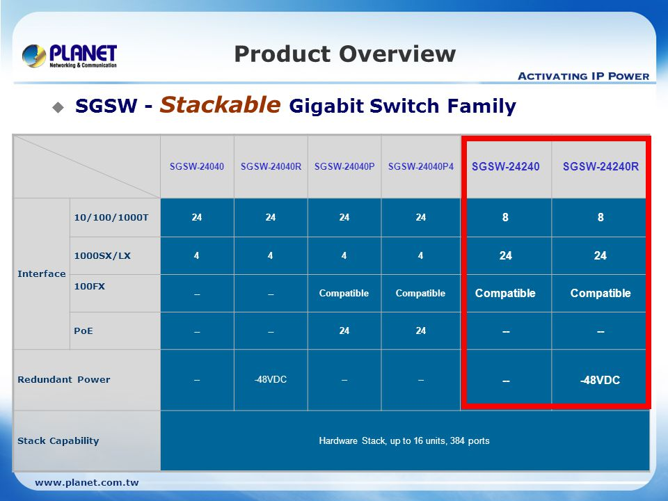 www.planet.com.tw Product Overview  SGSW-24240 Series Fiber Connection MFB-Series MGB-Series Dual-Speed SFP 1000 Base-SX / LX / BX SFP Transceiver 100 Base-FX / BX SFP Transceiver