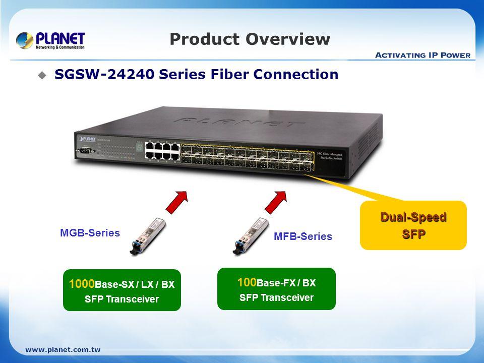 www.planet.com.tw Appendix  Available Modules: Gigabit SFP MGB-GT SFP-Port 1000Base-T Module MGB-SX SFP-Port 1000Base-SX mini-GBIC module MGB-LX SFP-Port 1000Base-LX mini-GBIC module MGB-L50 SFP-Port 1000Base-LX mini-GBIC module-50KM MGB-L70 SFP-Port 1000Base-LX mini-GBIC module-70KM MGB-L120 SFP-Port 1000Base-LX mini-GBIC module-120KM MGB-LA10 SFP-Port 1000Base-LX (WDM,TX:1310nm) mini-GBIC module-10KM MGB-LB10 SFP-Port 1000Base-LX (WDM,TX:1550nm) mini-GBIC module-10KM MGB-LA20 SFP-Port 1000Base-LX (WDM,TX:1310nm) mini-GBIC module-20KM MGB-LB20 SFP-Port 1000Base-LX (WDM,TX:1550nm) mini-GBIC module-20KM MGB-LA40 SFP-Port 1000Base-LX (WDM,TX:1310nm) mini-GBIC module-40KM MGB-LB40 SFP-Port 1000Base-LX (WDM,TX:1550nm) mini-GBIC module-40KM