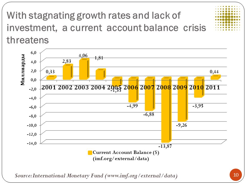 With stagnating growth rates and lack of investment, a current account balance crisis threatens Source: International Monetary Fund (www.imf.org/external/data) 10