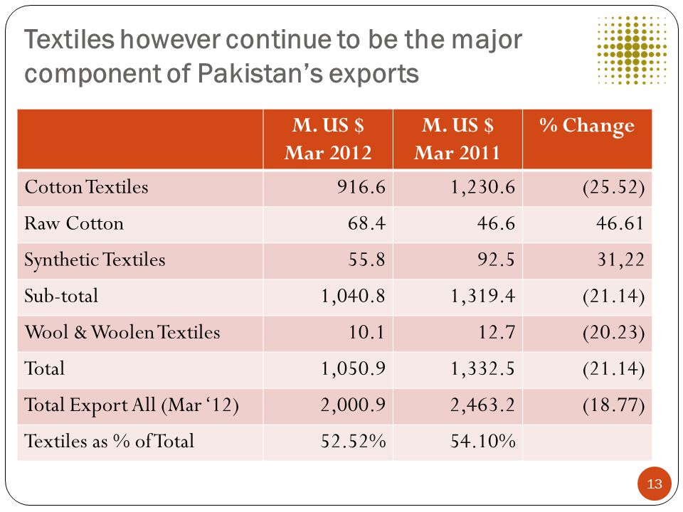 Textiles however continue to be the major component of Pakistan's exports M.