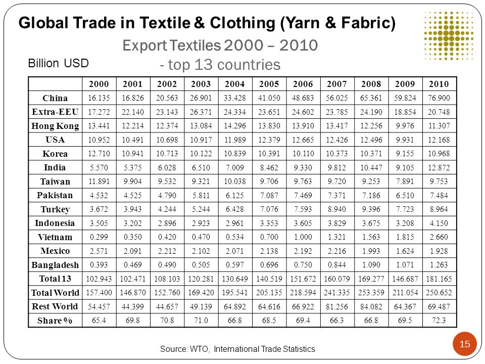 Export Textiles 2000 – 2010 - top 13 countries Billion USD Source: WTO, International Trade Statistics 20002001200220032004200520062007200820092010 China 16.13516.82620.56326.90133.42841.05048.68356.02565.36159.82476.900 Extra-EEU 17.27222.14023.14326.37124.33423.65124.60223.78524.19018.85420.748 Hong Kong 13.44112.21412.37413.08414.29613.83013.91013.41712.2569.97611.307 USA 10.95210.49110.69810.91711.98912.37912.66512.42612.4969.93112.168 Korea 12.71010.94110.71310.12210.83910.39110.11010.37310.3719.15510.968 India 5.5705.3756.0286.5107.0098.4629.3309.81210.4479.10512.872 Taiwan 11.8919.9049.5329.32110.0389.7069.7639.7209.2537.8919.753 Pakistan 4.5324.5254.7905.8116.1257.0877.4697.3717.1866.5107.484 Turkey 3.6723.9434.2445.2446.4287.0767.5938.9409.3967.7238.964 Indonesia 3.5053.2022.8962.9232.9613.3533.6053.8293.6753.2084.150 Vietnam 0.2990.3500.4200.4700.5340.7001.0001.3211.5631.8152.660 Mexico 2.5712.0912.2122.1022.0712.1382.1922.2161.9931.6241.928 Bangladesh 0.3930.4690.4900.5050.5970.6960.7500.8441.0901.0711.263 Total 13 102.943102.471108.103120.281130.649140.519151.672160.079169.277146.687181.165 Total World 157.400146.870152.760169.420195.541205.135218.594241.335253.359211.054250.652 Rest World 54.45744.39944.65749.13964.89264.61666.92281.25684.08264.36769.487 Share % 65.469.870.871.066.868.569.466.366.869.572.3 Global Trade in Textile & Clothing (Yarn & Fabric) 15