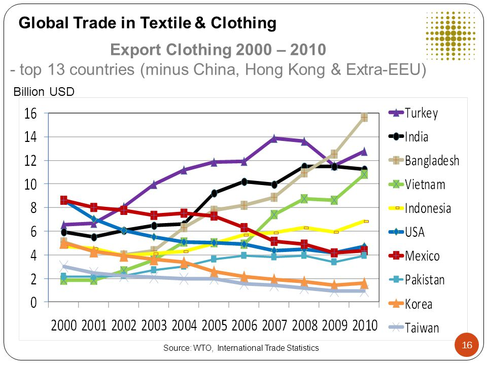 Export Clothing 2000 – 2010 - top 13 countries (minus China, Hong Kong & Extra-EEU) Billion USD Source: WTO, International Trade Statistics Global Trade in Textile & Clothing 16