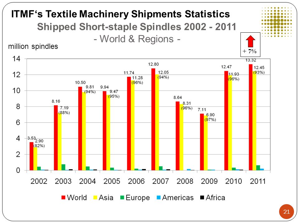 Shipped Short-staple Spindles 2002 - 2011 - World & Regions - ITMF's Textile Machinery Shipments Statistics million spindles + 7% 21