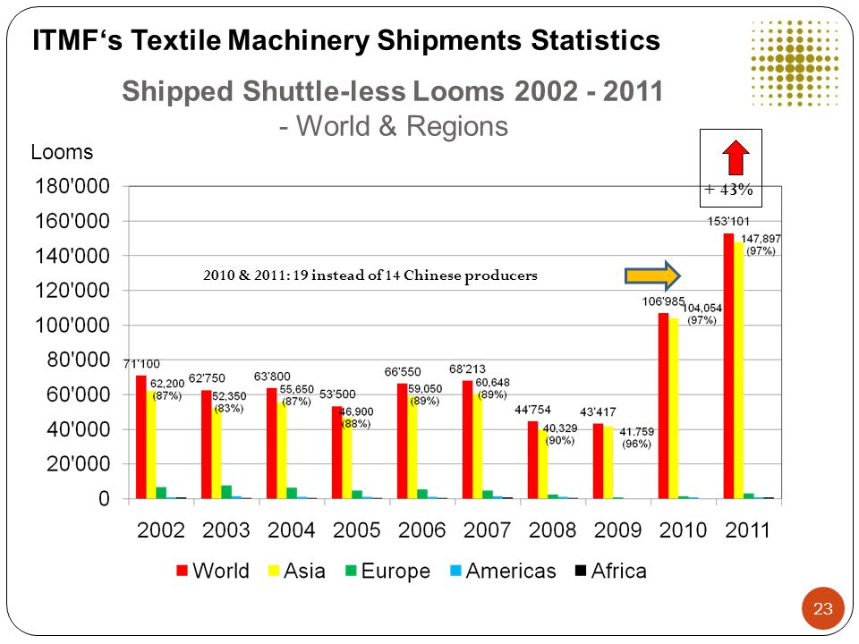 Shipped Shuttle-less Looms 2002 - 2011 - World & Regions Looms ITMF's Textile Machinery Shipments Statistics + 43% 2010 & 2011: 19 instead of 14 Chinese producers 23