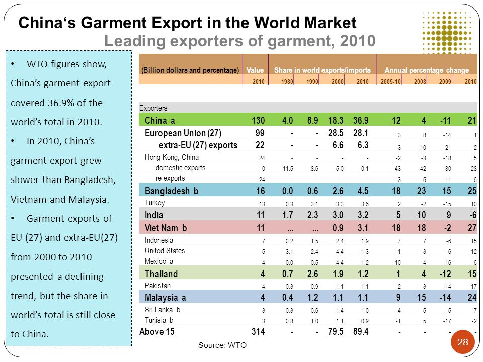 China's Garment Export in the World Market ValueShare in world exports/importsAnnual percentage change (Billion dollars and percentage) 2010 1980199020002010 2005-10200820092010 Exporters China a130 4.08.918.336.9 124-1121 European Union (27)99 --28.528.1 38-141 extra-EU (27) exports22 --6.66.3 310-212 Hong Kong, China 24 ---- -2-3-185 domestic exports 0 11.58.65.00.1 -43-42-80-28 re-exports 24 ---- 35-116 Bangladesh b16 0.00.62.64.5 18231525 Turkey 13 0.33.13.33.6 2-2-1510 India11 1.72.33.03.2 5109-6 Viet Nam b11...