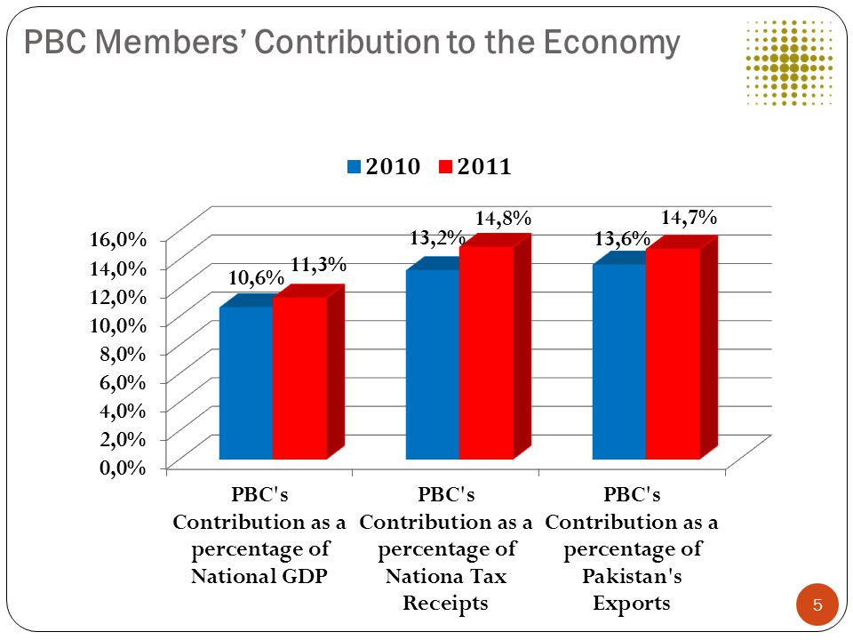PBC Members' Contribution to the Economy 5