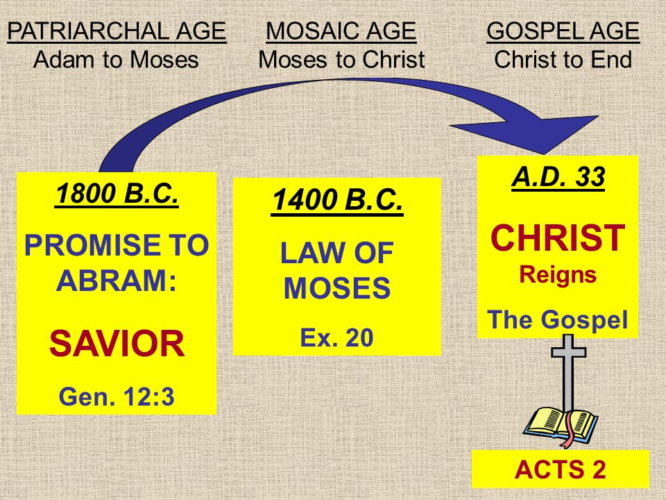 21 1800 B.C. PROMISE TO ABRAM: SAVIOR Gen. 12:3 1400 B.C. LAW OF MOSES Ex. 20 A.D. 33 CHRIST Reigns The Gospel ACTS 2 PATRIARCHAL AGE Adam to Moses MO