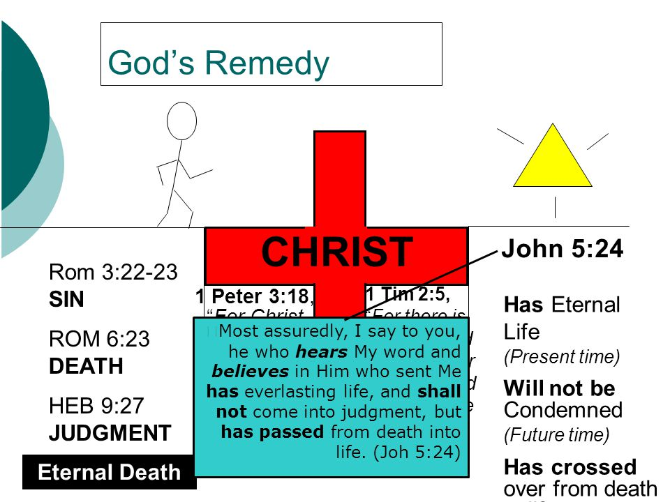 Our Response Rom 3:22-23 SIN ROM 6:23 DEATH HEB 9:27 JUDGMENT Eternal Death John 5:24 I tell you the truth, whoever hears my word and believes Him who sent me has eternal life… GOD To CHRIST Personal TRUST and COMMITMENT But as many as received Him, to them He gave the right to become children of God, to those who believe in His name: (John 1:12) Behold, I stand at the door and knock.