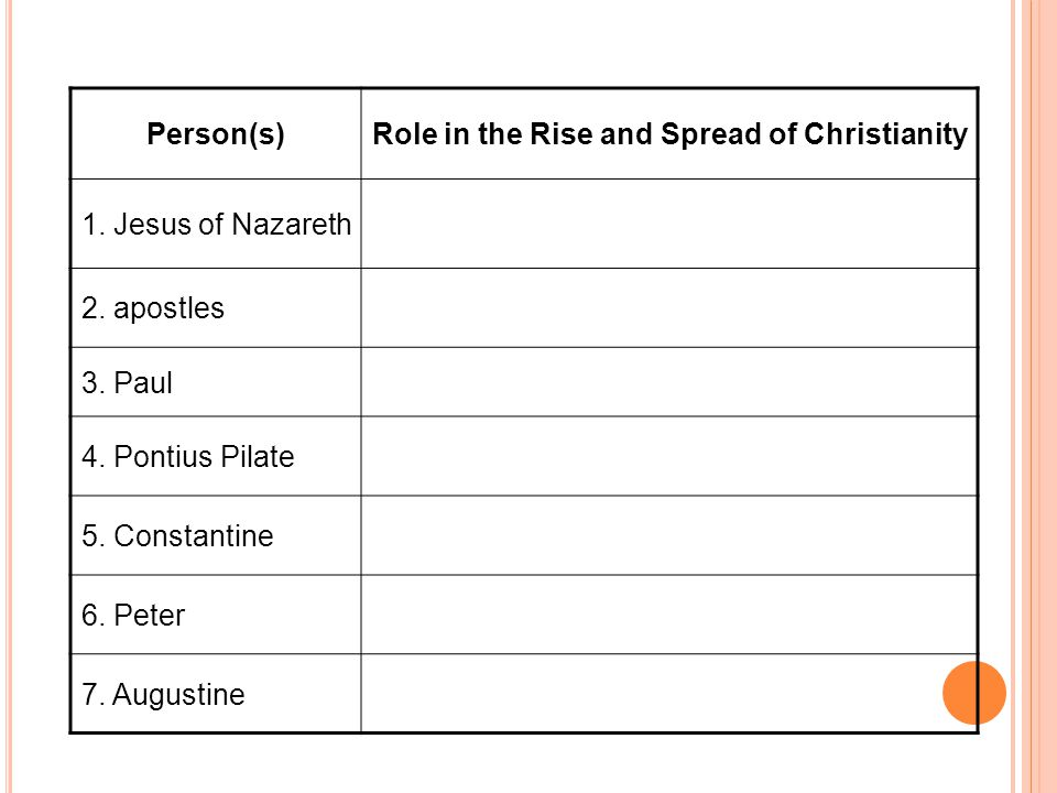 Person(s)Role in the Rise and Spread of Christianity 1.