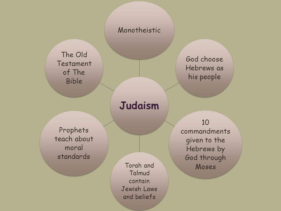 Judaism Monotheistic God choose Hebrews as his people 10 commandments given to the Hebrews by God through Moses Torah and Talmud contain Jewish Laws and beliefs Prophets teach about moral standards The Old Testament of The Bible