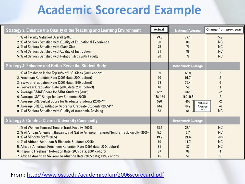 From: http://www.osu.edu/academicplan/2006scorecard.pdfhttp://www.osu.edu/academicplan/2006scorecard.pdf Academic Scorecard Example
