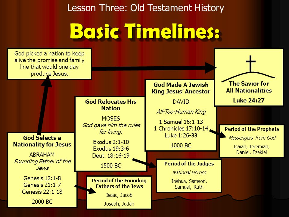 Lesson Three: Old Testament History Basic Timelines: God Selects a Nationality for Jesus ABRAHAM Founding Father of the Jews Genesis 12:1-8 Genesis 21:1-7 Genesis 22:1-18 2000 BC God Relocates His Nation MOSES God gave him the rules for living.