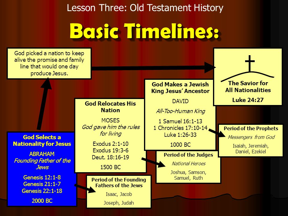 Lesson Three: Old Testament History Basic Timelines: God Selects a Nationality for Jesus ABRAHAM Founding Father of the Jews Genesis 12:1-8 Genesis 21:1-7 Genesis 22:1-18 2000 BC God Relocates His Nation MOSES God gave him the rules for living Exodus 2:1-10 Exodus 19:3-6 Deut.