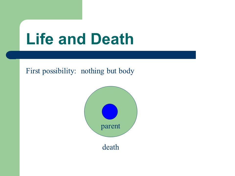 Life and Death Second possibility: reincarnation parent death parent Body Soul