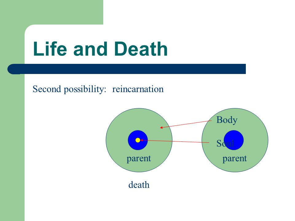 Life and Death parent death Third possibility: soul trapped in body Body Soul