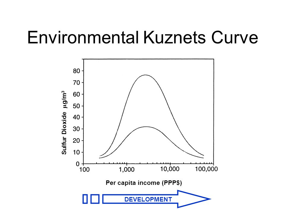 Environmental Kuznets Curve Per capita income (PPP$) Sulfur Dioxide  g/m 3 DEVELOPMENT