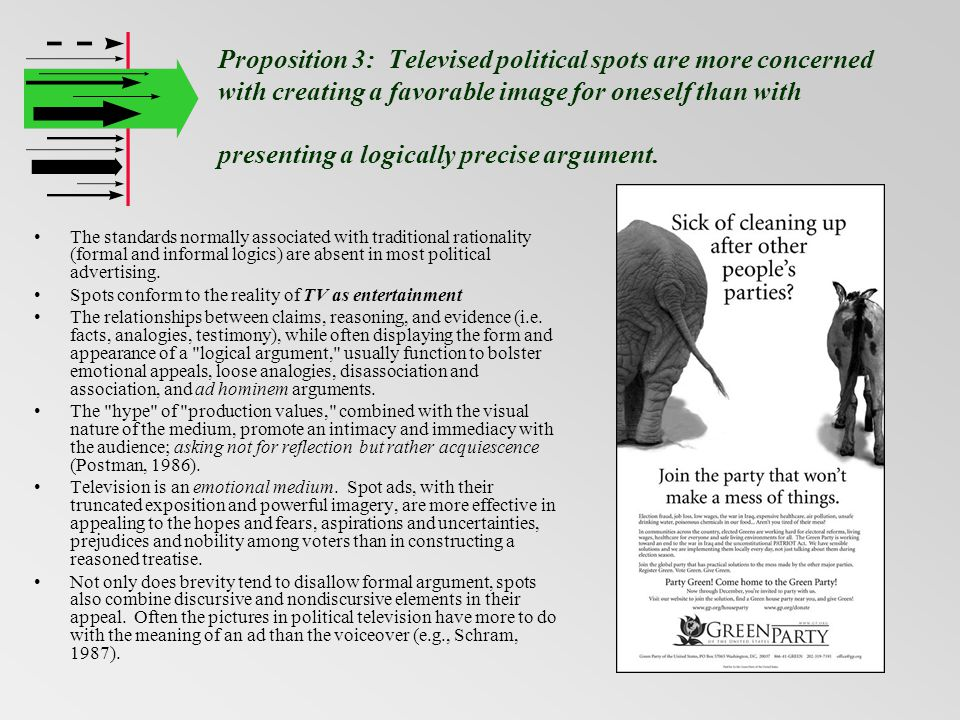 Proposition 3: Televised political spots are more concerned with creating a favorable image for oneself than with presenting a logically precise argument.