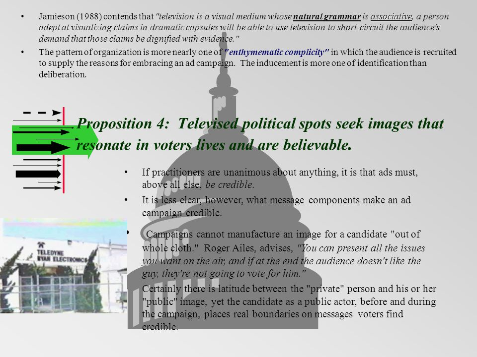 Proposition 4: Televised political spots seek images that resonate in voters lives and are believable. associativeJamieson (1988) contends that