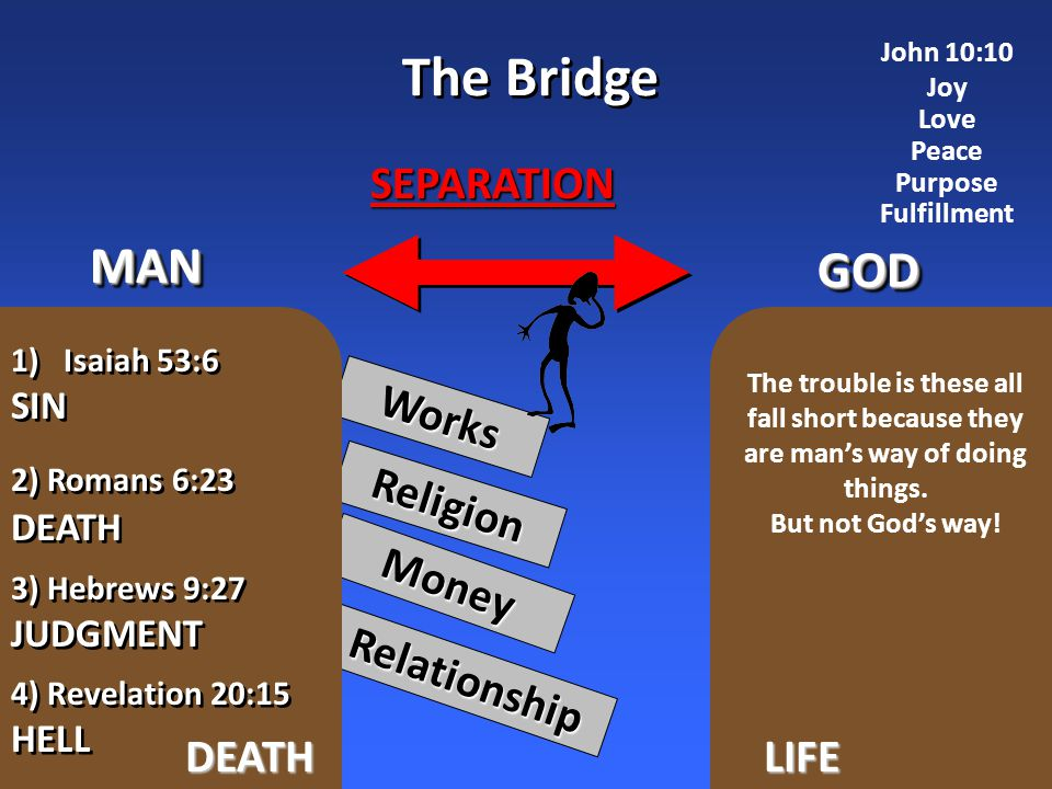Works Religion Money Relationship GODGOD MANMAN SEPARATION The Bridge DEATHLIFE 4) Revelation 20:15 HELL 4) Revelation 20:15 HELL 2) Romans 6:23 DEATH 2) Romans 6:23 DEATH 3) Hebrews 9:27 JUDGMENT 3) Hebrews 9:27 JUDGMENT 1)Isaiah 53:6 SIN 1)Isaiah 53:6 SIN The trouble is these all fall short because they are man's way of doing things.