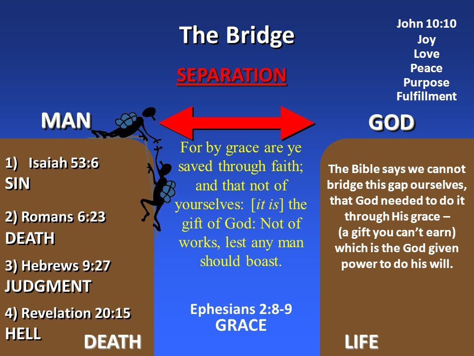 GODGOD MANMAN SEPARATION The Bridge DEATHLIFE 4) Revelation 20:15 HELL 4) Revelation 20:15 HELL 2) Romans 6:23 DEATH 2) Romans 6:23 DEATH 3) Hebrews 9:27 JUDGMENT 3) Hebrews 9:27 JUDGMENT 1)Isaiah 53:6 SIN 1)Isaiah 53:6 SIN For by grace are ye saved through faith; and that not of yourselves: [it is] the gift of God: Not of works, lest any man should boast.